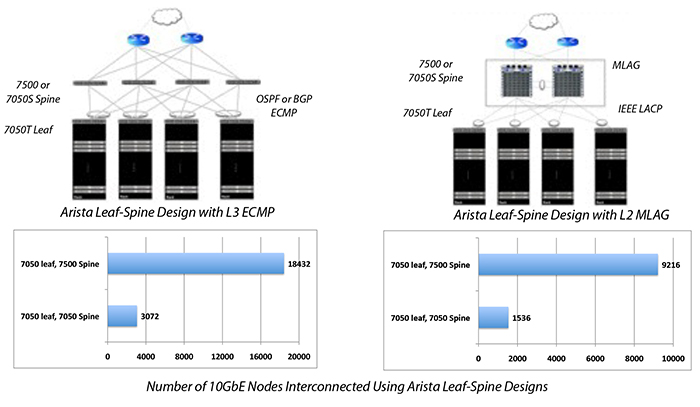 Number of 10GbE Nodes Interconnected Using Arista Leaf-Spine Designs