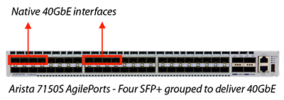 Arista 7150S AgilePorts - Four SFP+ grouped to deliver 40GbE