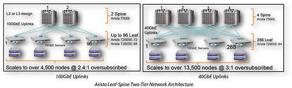 Arista Leaf-Spine Two-Tier Network Architecture