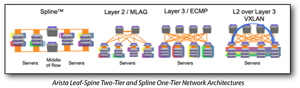 Arista Leaf-Spine Two-Tier and Spline One-Tier Network Architectures